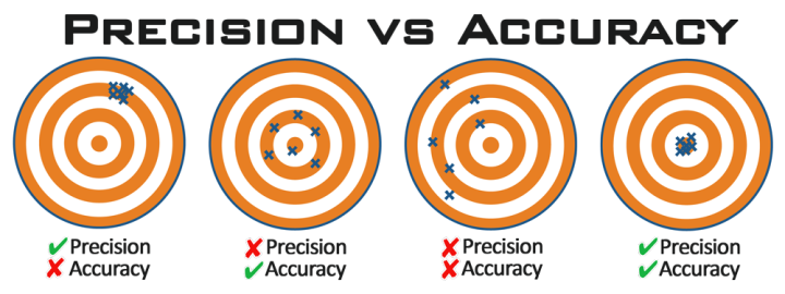 Precision-Vs-Accuracy
